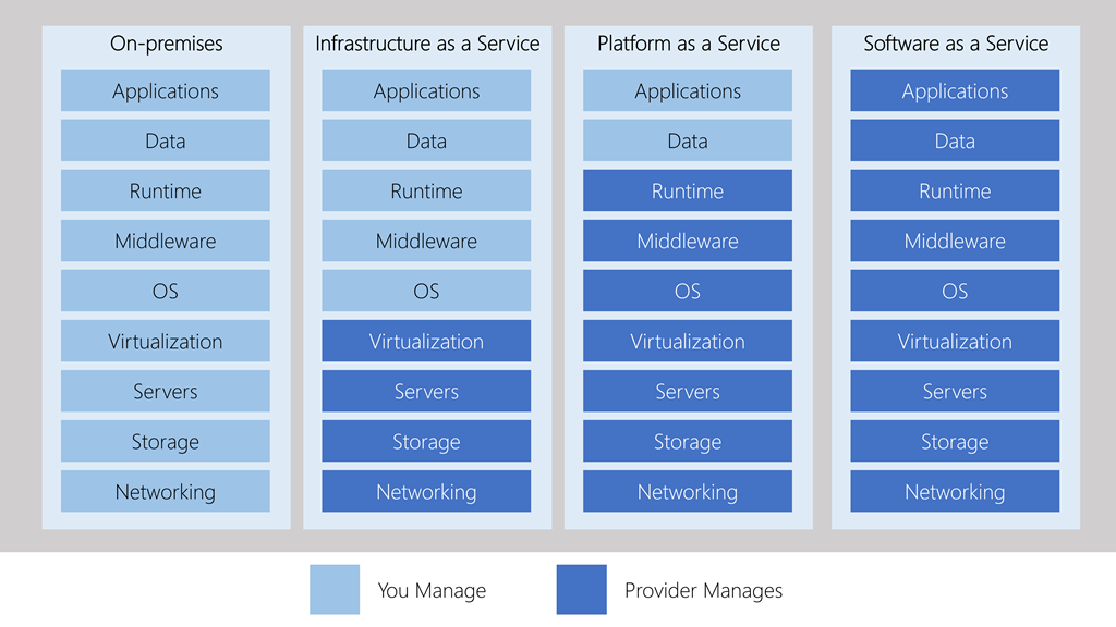 An illustration showing the level of abstraction in each category of cloud service.
