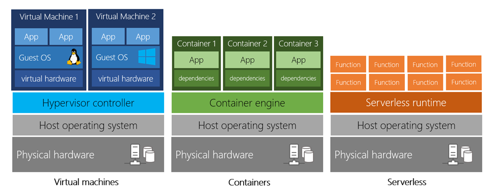 Diagram showing a comparison of virtual machines, containers, and serverless computing