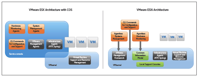 https://conglinh.com/wp-content/uploads/2015/10/Vmware-esxi-architecture-witch-cos.png